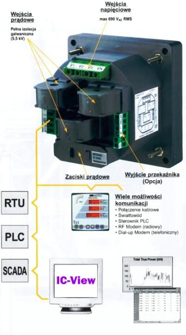 PM130 - schemat połączeń